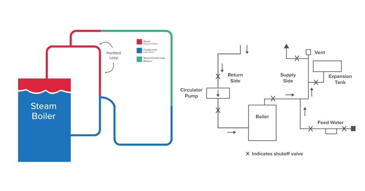 Boiler Basics Part 4 - Piping - HVAC School