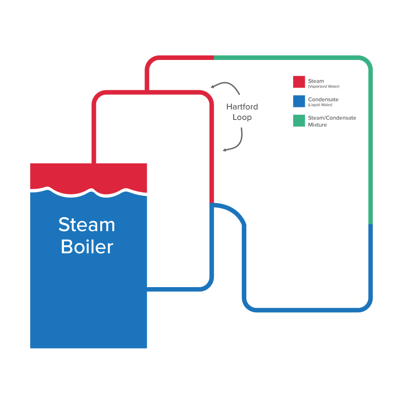 Boiler Basics: What Are The Different Types Of Boilers?
