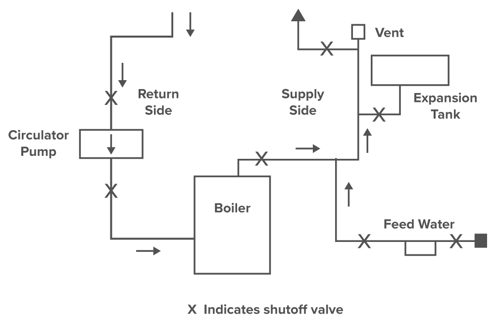 Boiler basics part 4 piping hvac school drawing of a hot water boiler system this is an optimal setup in my opinion i like to feed water into the supply side before the expansion tank ccuart Images