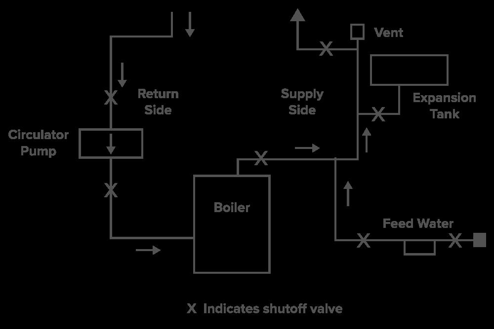 Boiler Basics Part 4  U2013 Piping