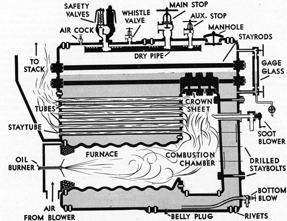 Boiler Basics Part 1 – Types and Components - HVAC School