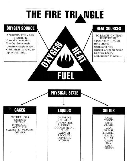 combustion basics w   benoit