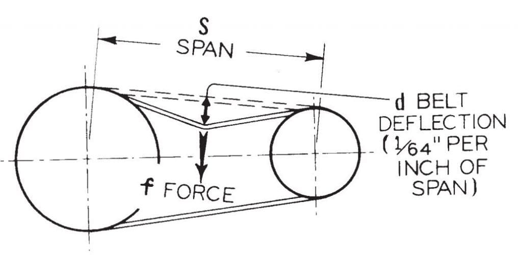 some belt tensioning thoughts