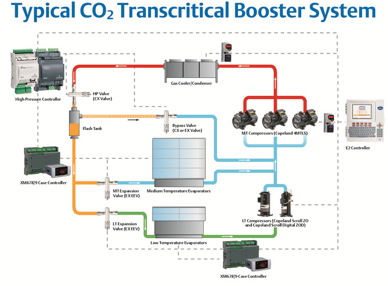 transcritical co2 booster system