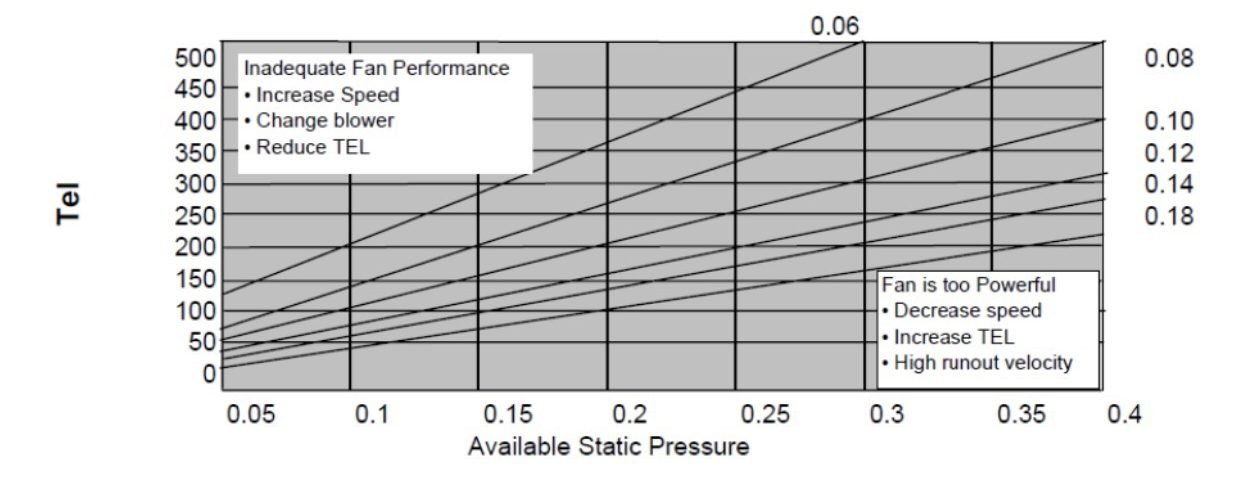 How to Determine the Friction Rate for Residential Duct