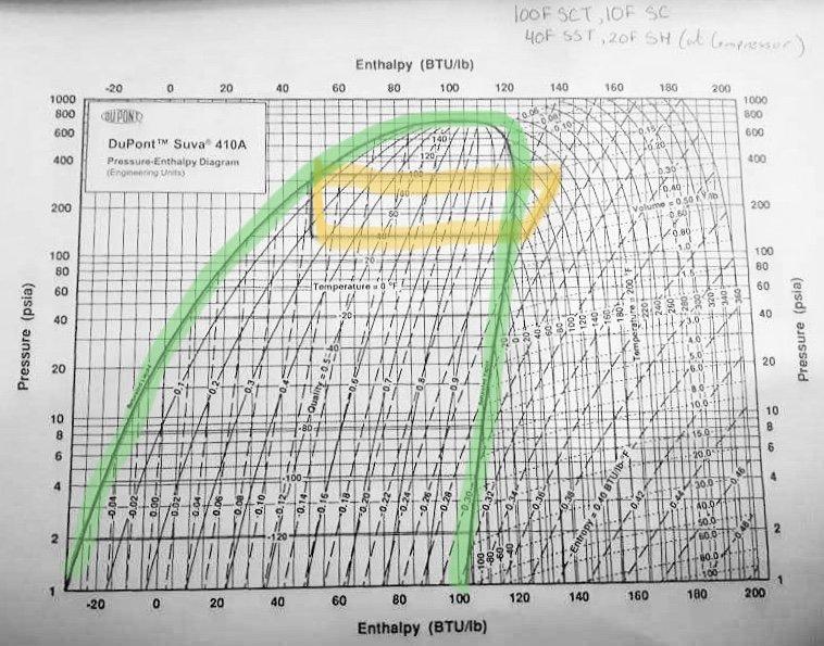 Pressure Enthalpy Diagram Example HVAC School