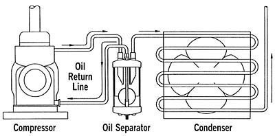 Refrigerant Oil Basics - HVAC School