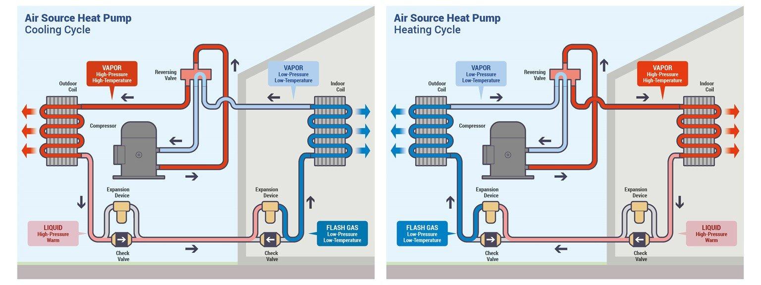 Understand Heat Pumps