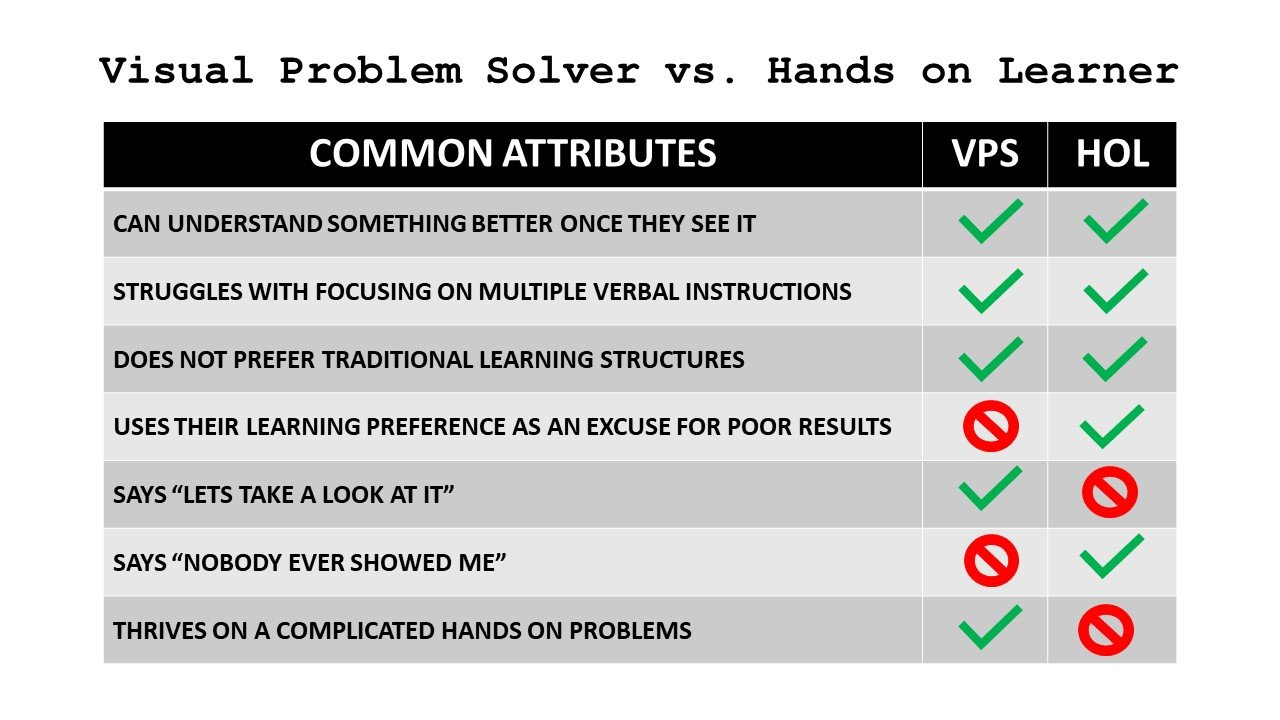 The Hands On Learner Vs. The Visual Problem Solver