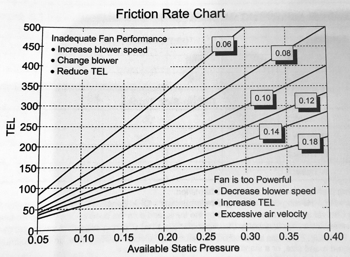 The Friction Rate Chart (and What it Means)