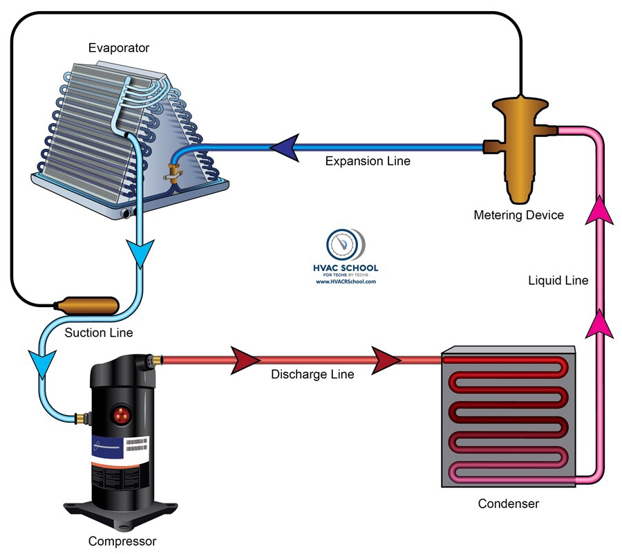 HVAC/R Refrigerant Cycle Basics
